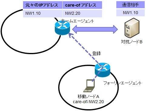 移動体からインターネット|Mobil...