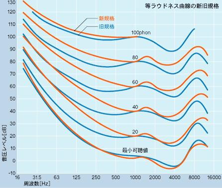 情報のデジタル表現|PCM|文字コ...