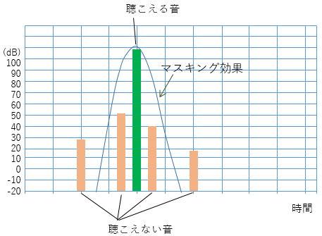 情報のデジタル表現 PCM 文字コ...
